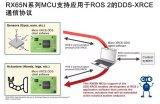 瑞萨电子将推出的ROS 2通信协议,加速开发并推...