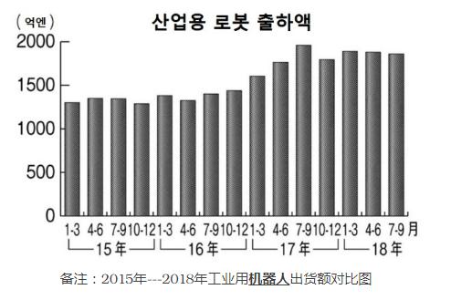 由于需求量的减少 日本工业用机器人第三季度出货额相比减少了5%