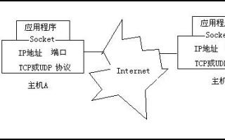 Linux操作系统实用教程之如何进行Linux系统下的编程管理