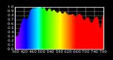 自然光全光谱LED成照明发展新趋势