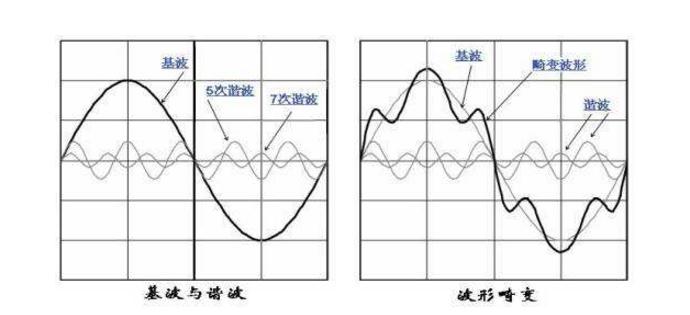 浅谈谐波是如何产生的及治理方法