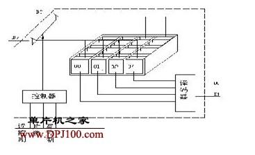单片机存储器的工作原理及选片与总线的概念解析