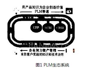 以PDM为基础的PLM系统体系详细剖析