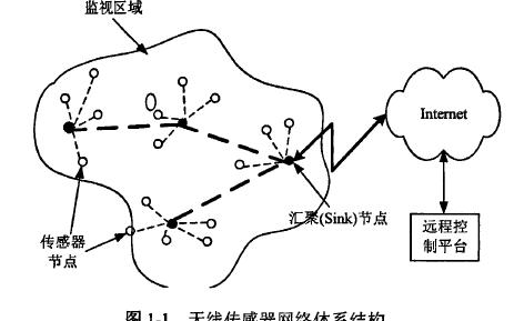 如何使用ZigBee对环境监控网络路由协议进行研究论文