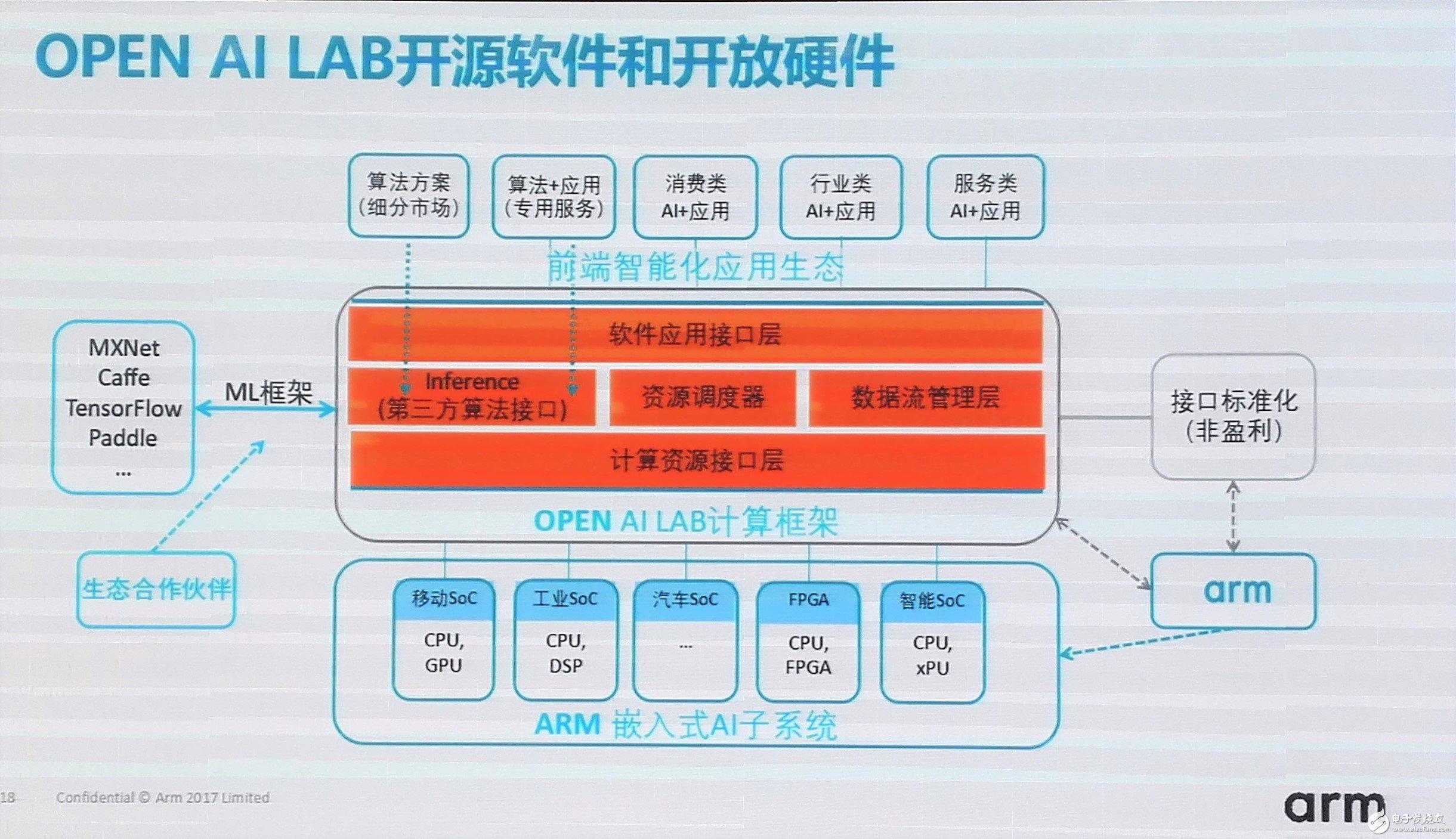 图:Arm OPEN AI LAB开放资源的生态