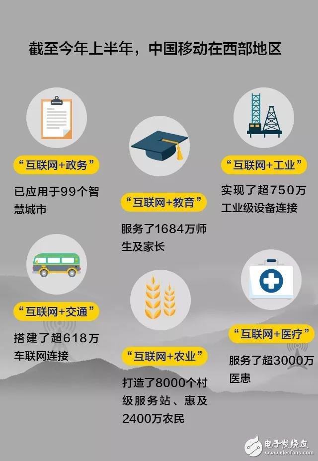 """中国移动推出""""互联网+""""为传统产业赋能"""