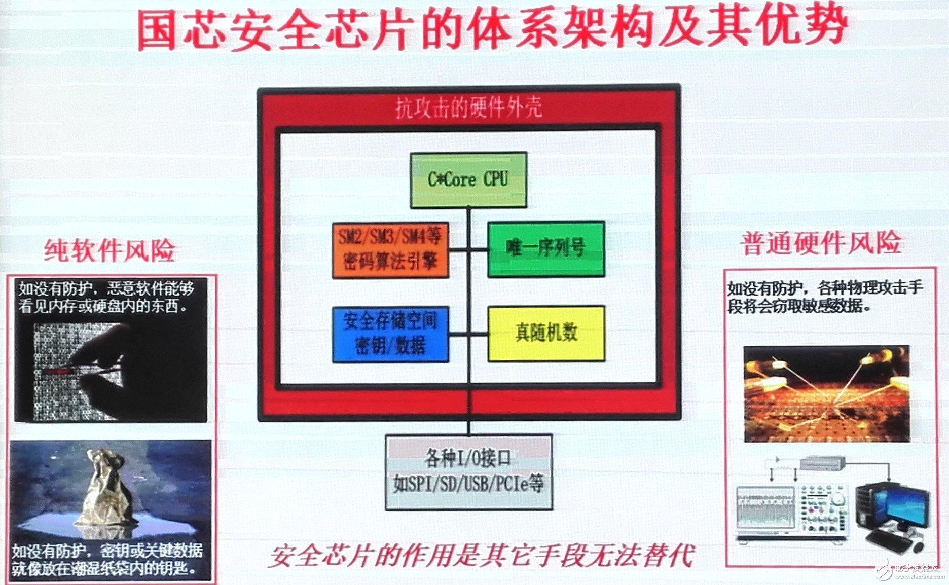 国芯安全系统软硬件平台