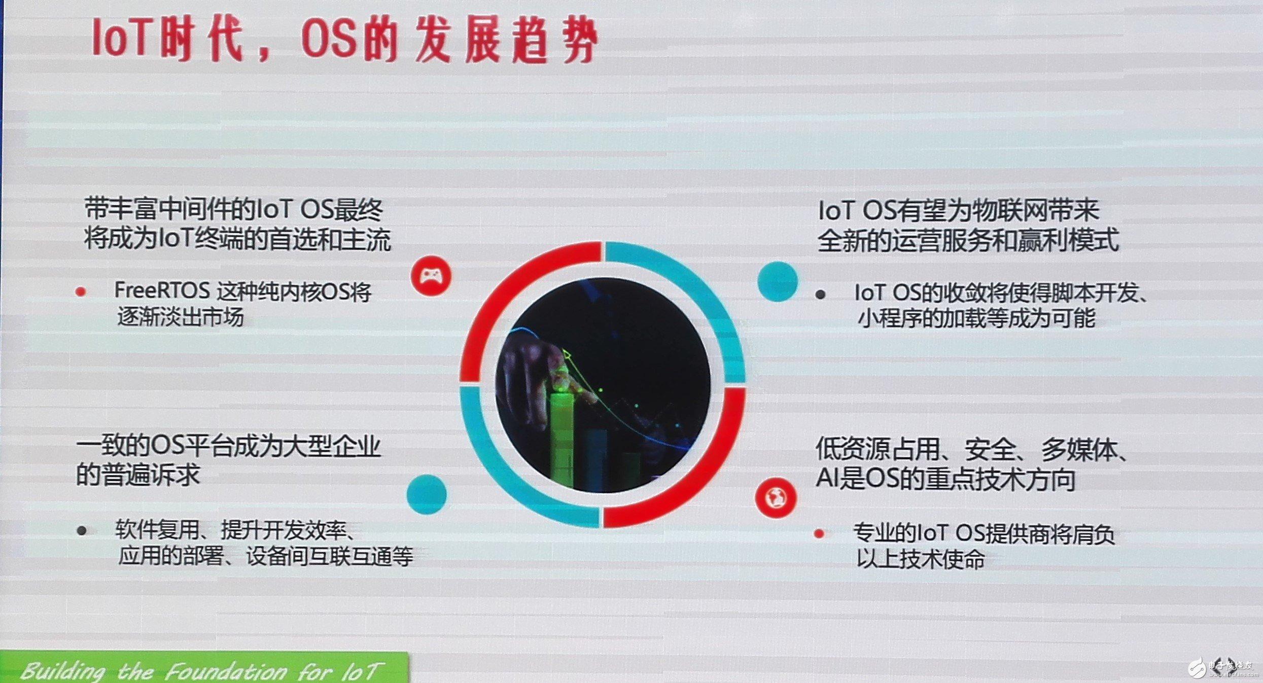 IoT OS的发展趋势