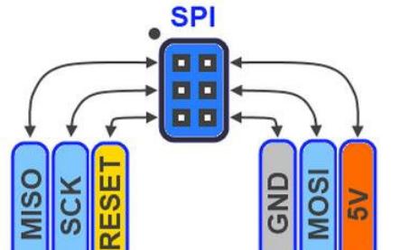 SPI和I2C及UART的区别和SPI接口的介绍及详解