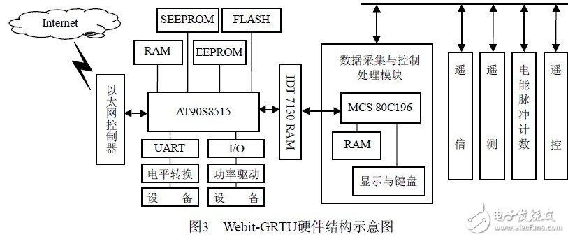 采用嵌入式Internet技術的Webit-GRTU體系結構的設計