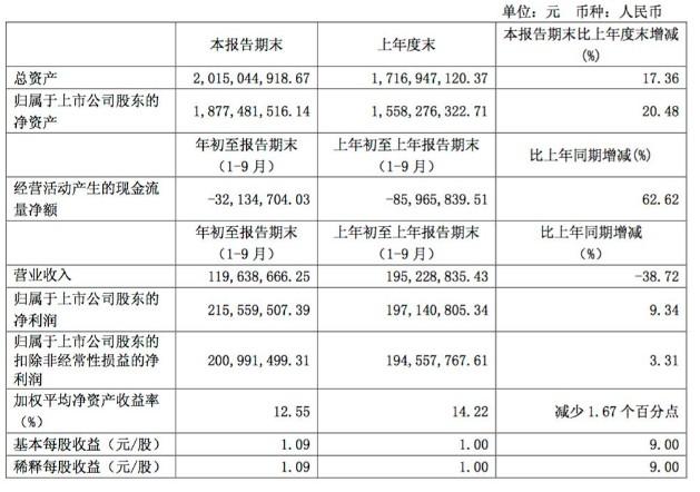 长江通信公布2018年前三季度营业收入1.20亿元,同比下降38.72%