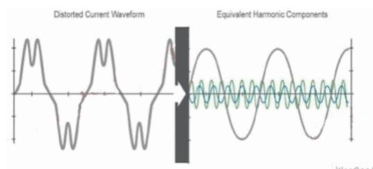 解答为什么要测量谐波