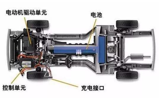 轮毂电机技术如果能够完全推广 将能取代汽车现有传...