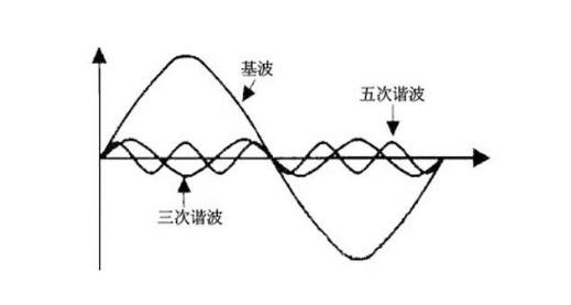 一文了解谐波是什么及谐波的产生