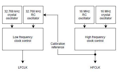 nRF51822低功耗蓝牙射频SOC收发器数据手册免费下载