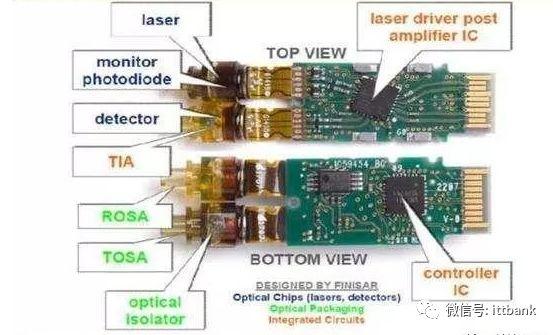 光模块内部结构图