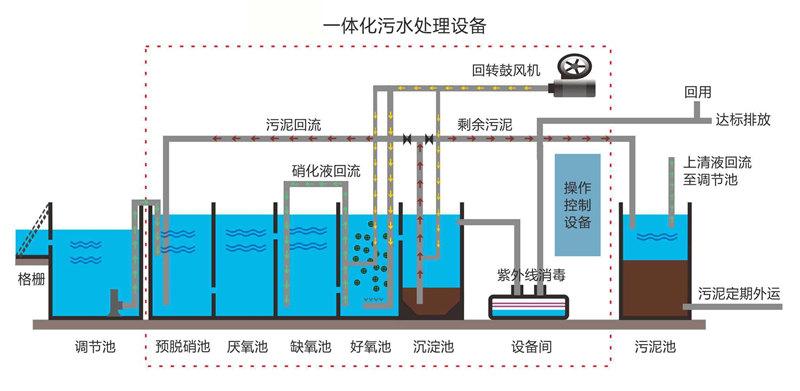 LoRa组网网关污水处理远程监控管理