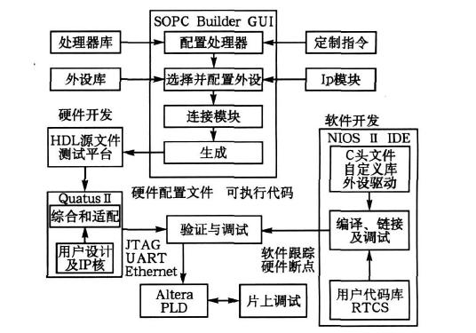 SOC发展状况是怎样的如何使用FPGA进行SOPC嵌入式系统设计