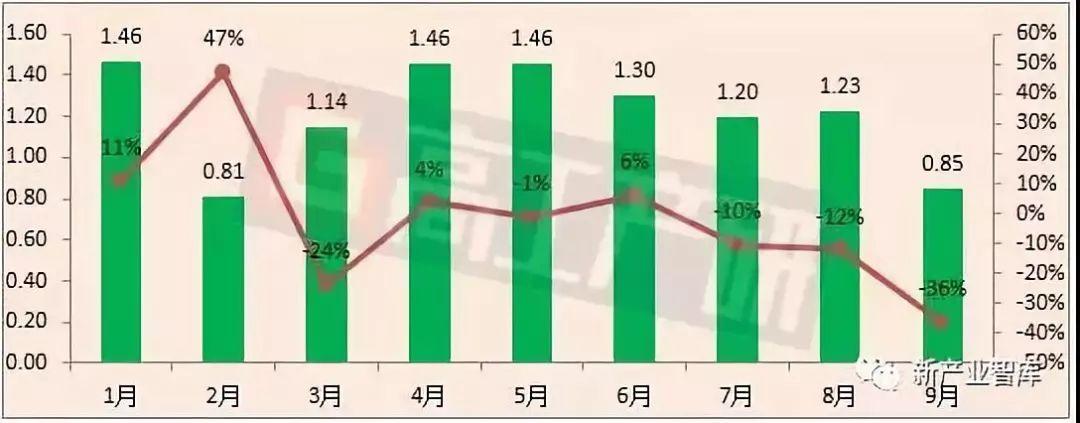 2018年中國LED燈管出口局勢分析