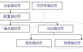 USB HID介绍及USB协议的相关内容USB设备描述符资料概述