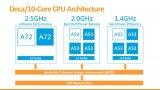 联发科的X20作为世界上首款采用三CPU集群设计...