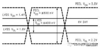 一文解读LVDS(低电压差分信号)
