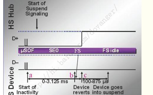 USB设备的挂起和设备的唤醒详细资料概述