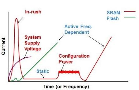 在低功率DSP密集型系统设计中应对DSP挑战的FPGA技术演进