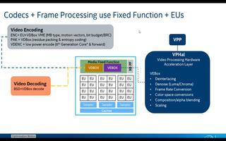网络研讨会重播:英特尔GPU加速