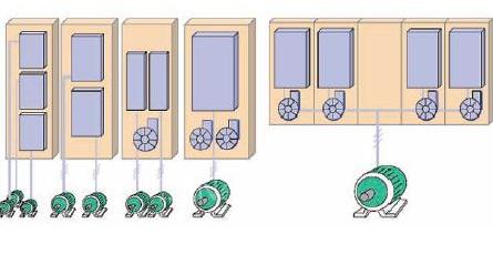 随着现代化工业步伐的加快 多传动控制系统越来越重...