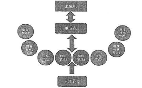 如何使用Zigbee无线技术设计无线定位系统的资料概述