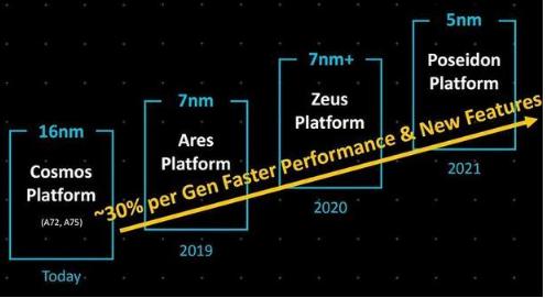 Arm推出Neoverse处理器家族 大有对标Intel之势