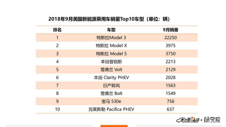 特斯拉Model 3完成2.36万辆交付,再创新高