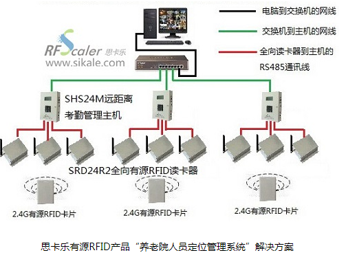 RFID技术应用在养老院人员定位管理系统中 保障老人的安全