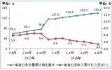 中国移动将要拆分成南方移动和北方移动