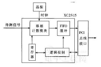 采用FPGA芯片实现了高精度脉宽测量的方式浅析
