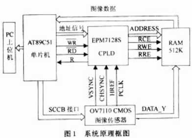 基于CPLDlong88.vip龙8国际和CMOS图像传感器的高速采集系统
