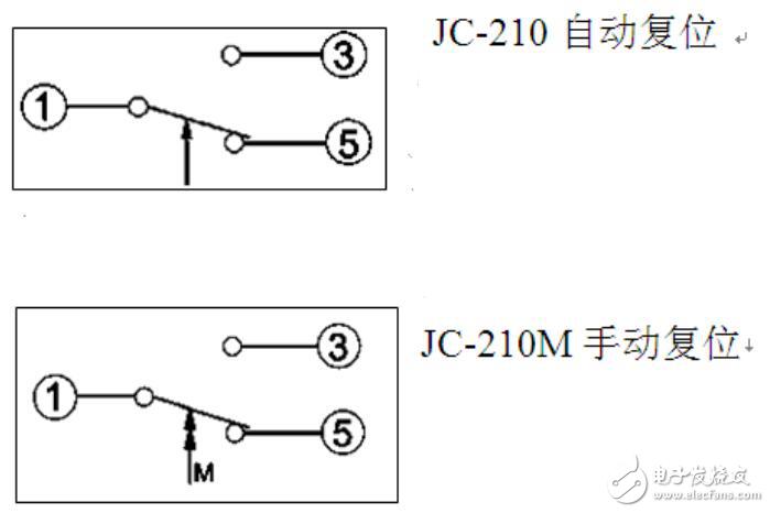 :公共触点。   -:压力上升时接通。   -压力下降时接通。   M:手动复位。   压力开关四根线的话,一般来说是一对常开点和一对常闭点。只能起泵不停泵,说明压力开关没有动作,理论上是由于动作值设得太高,需要调低。另外,如果管道没有封闭的话,压力也是上不去的,要测试其动作,须关闭所有的阀门。如图所示:
