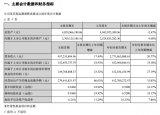 崇达技术发布了2018年前3季度业绩报告