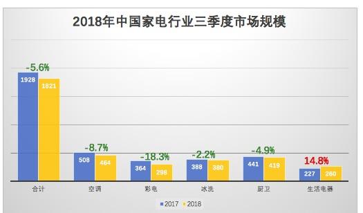 中国家电行业因内需不足促销频繁而导致了三季度业绩...