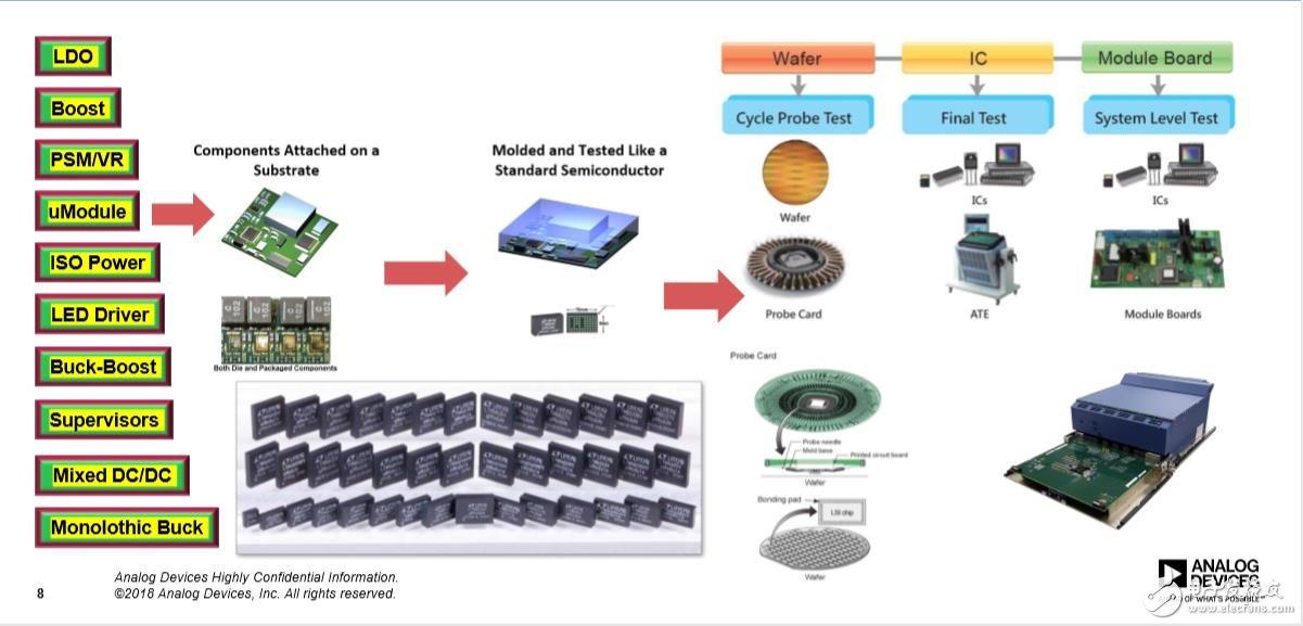 ADI在半导体设备中的电源产品线