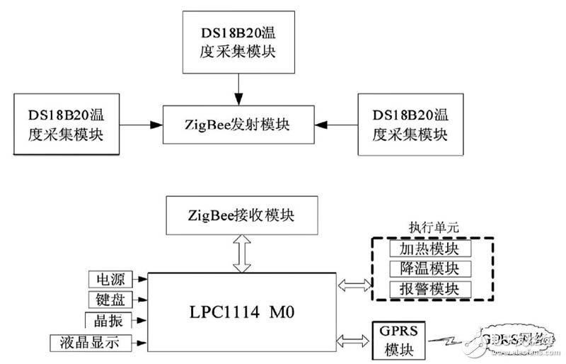 采用ZigBee和GPRS无线通信方式相结合的温度控制系统设计