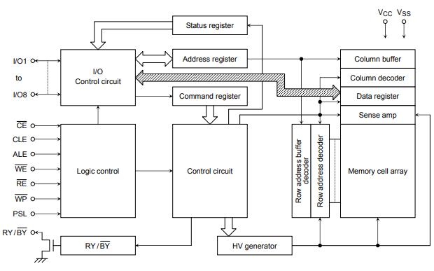TC58NVG3S0F NAND可擦除可编程只读存储器的用户手册免费下载