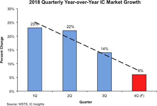 IC Insights:预计4Q2018全球IC市场同比增长率仅为6%