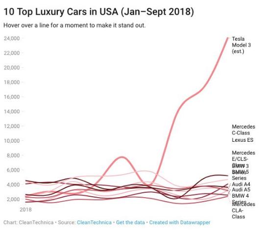 全球五大车企的电动汽车计划大盘点