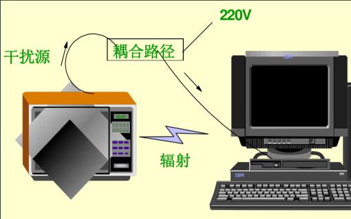 EMC是什么?EMC培训资料包括了流程、测试、设计等资料免费下载