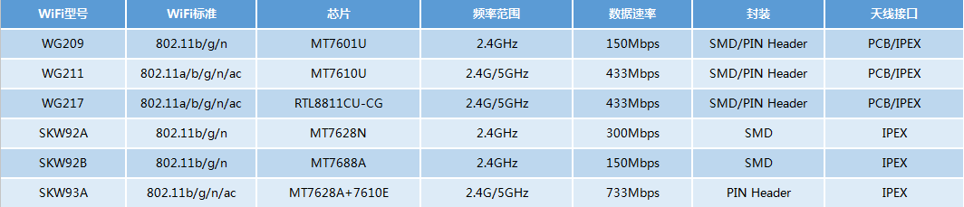 介绍5款支持WPS功能的SKYLAB WiFi模块
