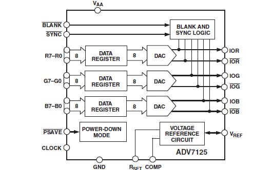 ADV7125数模转换器的数据手册免费下载