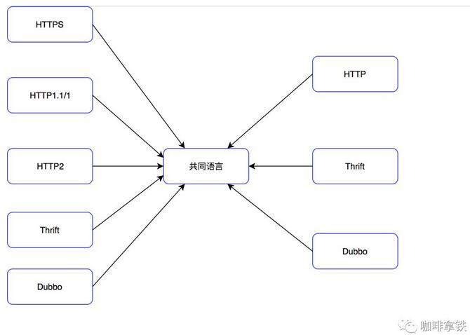 什么是API網關 如何設計億萬級統一網關