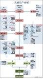 光模块产业链全面分析